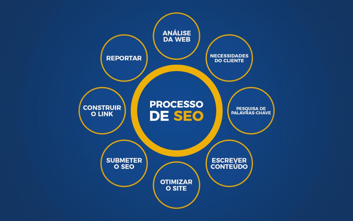 imagem que mostra passos para aplicar seo
