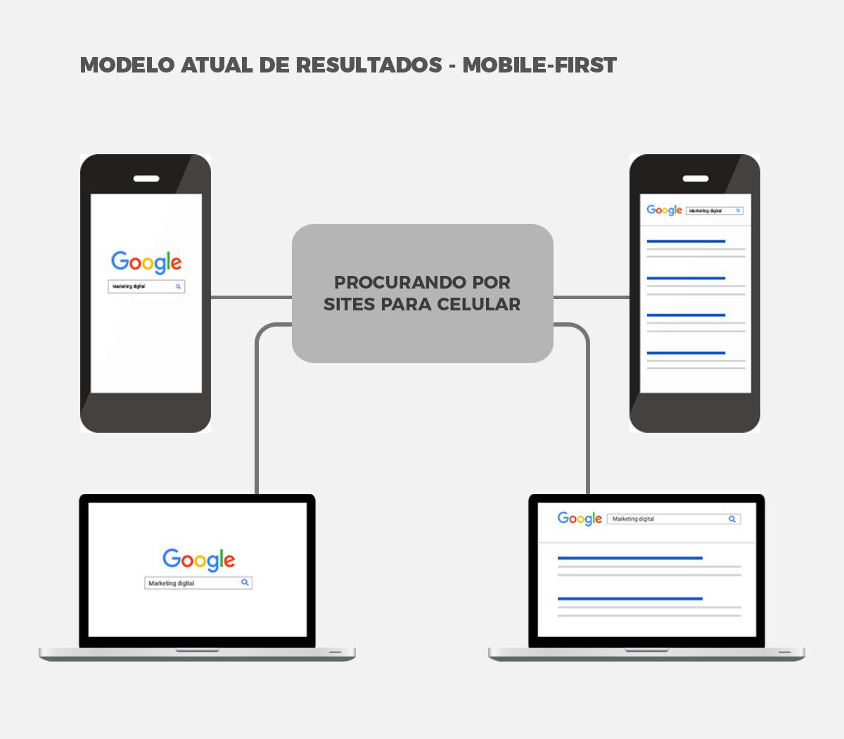 Resultados que o Google mostra através do mobile first-index